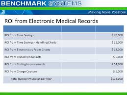 Paper Charting Vs Electronic Charting Emr Return On Investment Return On Investment Roi Gain