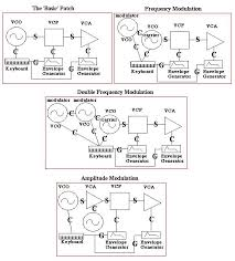 chapter five principles of digital audio the diagrams use consistent symbols for the different modules circle oscillator square filter triangle amplifier