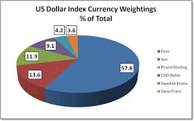 Forexmentor Com Usdx Us Dollar Index Daily Outlook Service