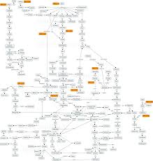 Ramayana Mahabharata Dynasties From Manu Kali Yuga