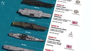 40 Longest Naval Ships Length Comparison 3d