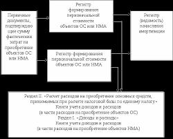 Налоговый учет при упрощенной системе налогообложения Курсовая  Рисунок 2 Схема организации бухгалтерского учета ОС и НМА