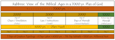 6 Days Of Creation Chart William Struse Page 3 Of 16 Where History And The Bible Meet