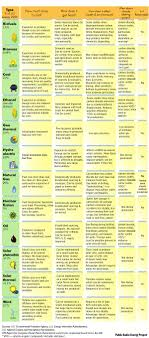 Apes Energy Comparison Chart Colleen Epperson Highlands High School