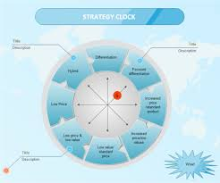 Clock Chart Template Strategy Clock Examples And Strategy Clock Templates