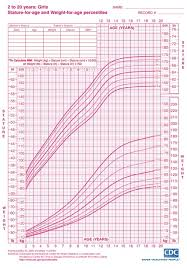 Fetus Height And Weight Chart India Indian Baby Weight And Height Chart Throughout Height And