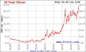 10 Year Silver Chart 10 Year Silver Price Chart November 2019