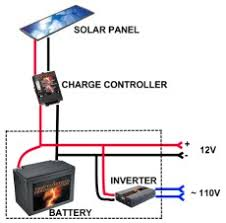 solar for 600 ft cabin small cabin forum (1) Solar Panel Setup Diagram solar system diagram solar panel setup diagram pdf