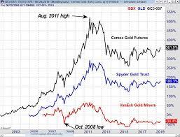 Mining Chart Precious Metals Or Gold Mining Stocks