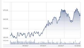 Hindalco Industries Stock Analysis Share Price Target