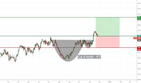 Cocoa Commodity Chart Cocoa Tradingview