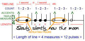 Used for marches and fast orchestral music. Metre Music Wikipedia