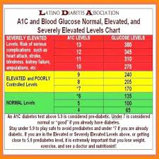 Glucose Levels Chart For Adults Glucose Test Results Online Charts Collection