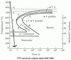 4340 Steel Heat Treatment Chart Bainite Vs Martensite The Secret To Ultimate Toughness