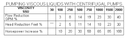 Centrifugal Pumps Selection Guide Engineering360