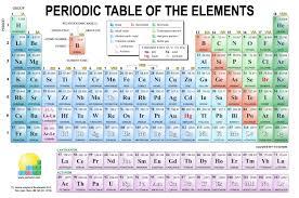 tabla periodica welch fresh tabla periodica welch copy periodic table sargent welch