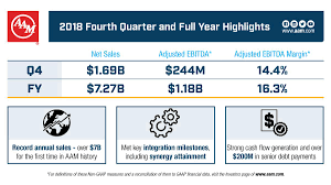 Financial Sales Aam Reports Fourth Quarter And Full Year 2018 Financial Results