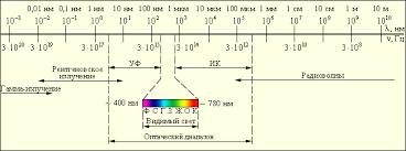 Шкала электромагнитных волн Рис 1 14 Шкала электромагнитных волн