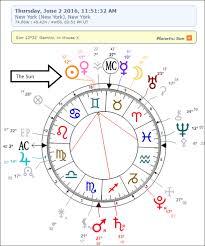Vedic Astrology D10 Chart Calculator Factual Calculate D10 Chart Astrology Understanding The