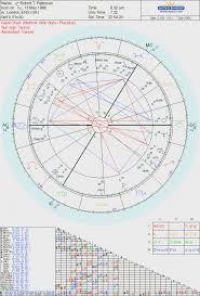 7 Robert Pattinson Birth Chart Psychic Indicators Psychic