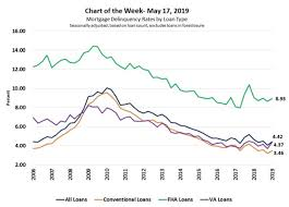 Fannie Mae Mortgage Rates Chart Mortgage Delinquency Rates By Loan Type Mba Chart Of The