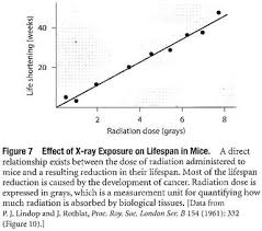 radiation and cancer essay types diseases biology effect of x ray exposure on lifespan in mice