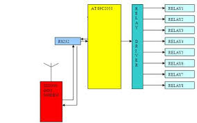smscontrolledrelayblock jpg block diagram of modem € the wiring diagram 425 x 265