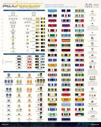 Army Ribbons And Awards Chart 18 Particular Us Navy Ribbon Chart