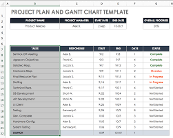 Excel Hourly Gantt Chart Create A Gantt Chart In Excel Instructions Tutorial