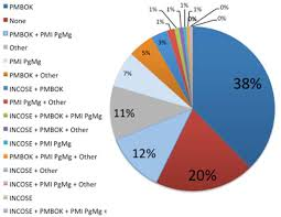 survey report: improving <b>integration</b> of <b>program</b> management and ...