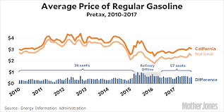 2012 Gas Prices Chart Chart Of The Day Californias Mysteriously High Gasoline