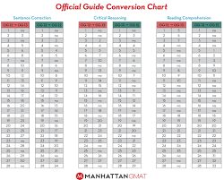 Clep Raw Score Conversion Chart 40 Organized Gold Grams To Ounces Conversion Chart