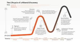 Visualizing The Life Cycle Of A Mineral Discovery Visual