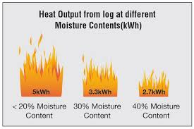 Moisture Content The Importance Of Using Dry Wood Wood Stoves Heating Costs