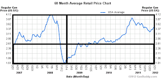 Gas Prices By President Chart Gas Prices Vacations And President Obama Petriesan