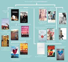 Bookseller Charts Contemporary Recommendations Books To Read Books For