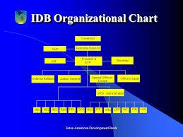 Iadb Organizational Chart Inter American Development Bank Overview Of The Inter