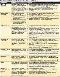 Diabetes Medication Classes Chart Your High Alert Medication List Relatively Useless Without