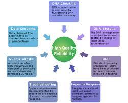 quality management riken genesis quality management