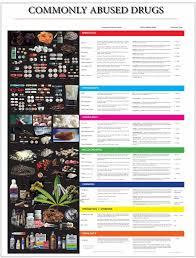 2018 Drug Id Guide13 Drugs Drugs Drug Detox Red Ribbon