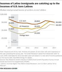 Hispanic Income Higher Than Before Great Recession But Us