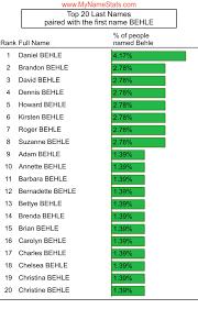 BEHLE Last Name Statistics by MyNameStats.com