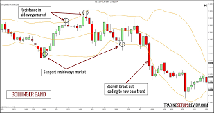Indicators Of Technical Analysis Forex Trading Losses Tax