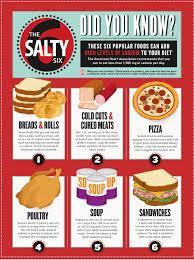 Sodium Food Chart