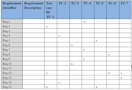 requirements traceability matrix templates trace your requirements with a traceability matrix rtm
