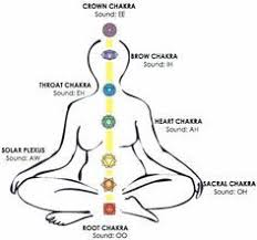 Sounds Of The Chakras Chart Image Result For Chakra Sounds Chart Chakra Chart Chakra