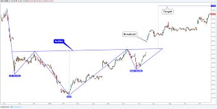 4 Chart Patterns Every Trader Should Know The Smart Investor