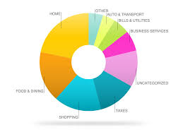 Budgeting Pie Chart Best Budgeting Apps 2018 4 That Stop You From Bleeding Money Inverse