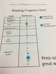 Fountas And Pinnell Reading Level Chart Worksheets
