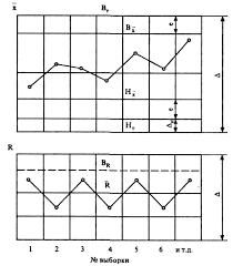 Организация контроля качества Рисунок 1 Схема контрольной карты для статистического регулирования процессов по методу средних арифметических и размахов